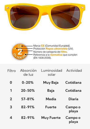 Clinica Qvision Gafas mayores de 65 img gafas absorcion de luz